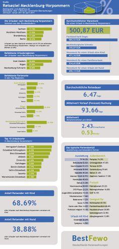 Infografik von BestFewo zum Reiseziel Mecklenburg-Vorpommern.