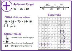 Algebra, Maths, Teaching Ideas, Worksheets, Periodic Table, Education, Words, School, Periodic Table Chart