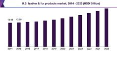 U.S. Leather and Fur Products Market Size Worth $19.77 Billion by 2025: Grand View Research, Inc.