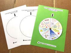 Recurso educativo emocional para niños: rueda de las opciones para gestionar mis emociones. De la Disciplina Positiva