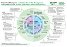Information Literacy Lens - access original PDF here: http://www.vitae.ac.uk/CMS/files/upload/Vitae_Information_Literacy_Lens_on_the_RDF_Apr_2012.pdf