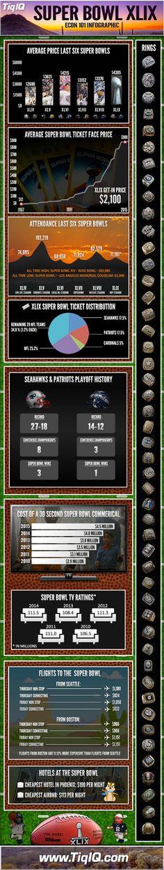 Super Bowl XLIX Econ 101
