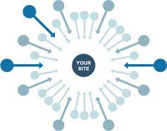 Ki szeretné próbálni milyen a valóban hatékony és profi linképítés?  http://www.virusmedia.hu/linkepites