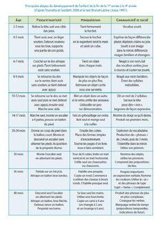 Voici un tableau récapitulatif pour Suivre les acquisitions psychomotrices de son bébé de sa naissance à 4 ans, comprendre ses besoins pour mieux y répondre