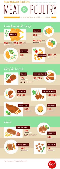 Learn the right way to safely and properly cook meats and poultry with the meat and poultry temperature guide from Food Network.