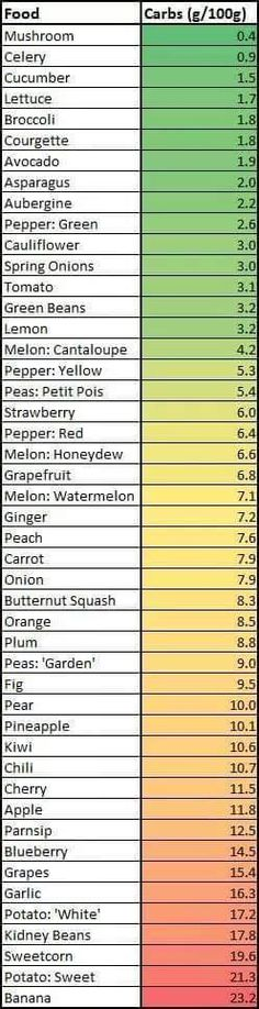 Green, Orange, Red quick reference list for LCHF