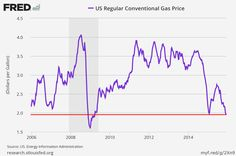 Gas prices in the US are at a 6-year low (USO OIL)