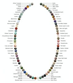 Chart of various gemstone beads, great for finding the right one. However, the OCD in me really wants to re-arrange these by color.