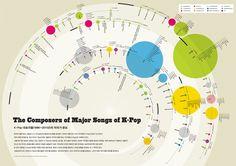K-POP 대표곡들과 작곡가들의 분포 | 203 × Infographics Lab