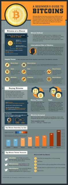 Trading infographic : A beginner's guide to Bitcoins