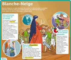Fiche exposés : Blanche-Neige Study French, Learn French, Flags Europe, Cognates, French Classroom, French Immersion, Teaching French, Reading Skills, French Language