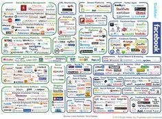 Social Media is complicated now? :) fr buddy media social marketing