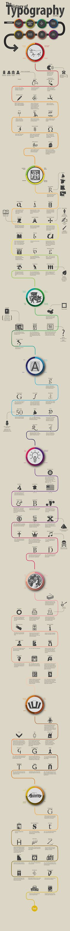 Scrolling Infographic: History of Typography on Behance