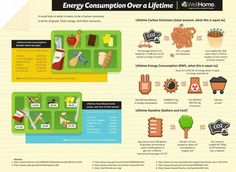 A collection of infographics on the global energy crisis, tackling subjects like renewable energy, world energy supplies, global petroleum prices, and the cost savings of switching to alternative energy sources.