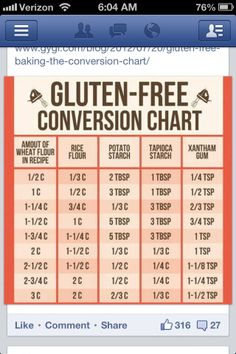 Conversion Chart to make Gluten free recipes