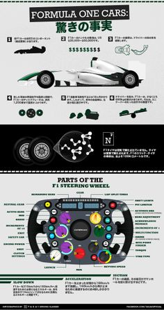 Formula One Cars Amazing Facts (Japanese).   This infographic shows amazing facts about Formula One cars - information you may have never heard before.    このインフォグラフィックは、フォーミュラワンカーの驚くべき事実をお知らせします。- あなたが今まで聞いたことがない情報です。