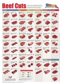 With so many different cuts of beef—from the 7-bone chuck roast to the tri-tip roast—figuring out the best way to cook a piece of beef can be confusing. This chart from the Cattlemen's Beef Board and National Cattlemen's Beef Association can help.