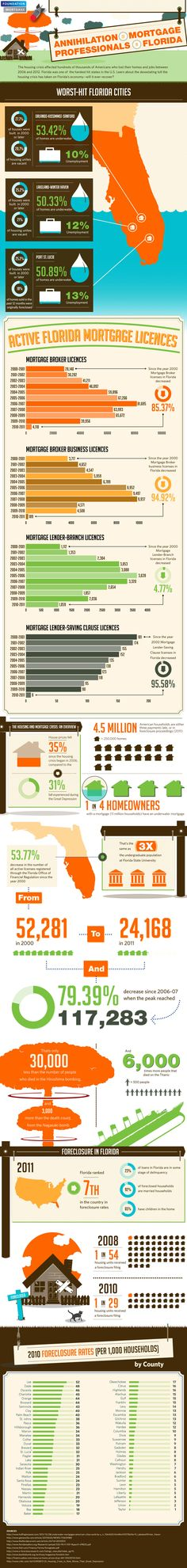 The Florida housing market rode along on a once-in-a-century bubble from early 2000 - 2006. Towards the end of '06 & beginning of '07 there were upwards of 90,000 licensed mortgage professionals in the state of Florida (with many more people, unlicensed, working for mortgage related entities). When the bubble ultimately burst, it resulted in unprecedented carnage in the mortgage industry, a decline in housing values, and Depression Era levels of employment and economic stagnation in Florida.