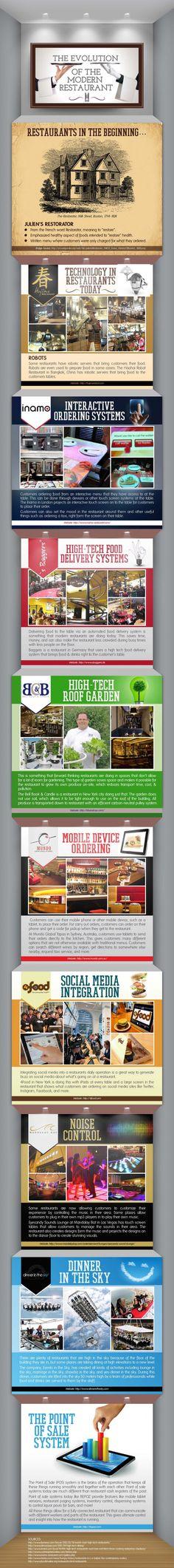 Infographic: Evolution of the Modern Restaurant