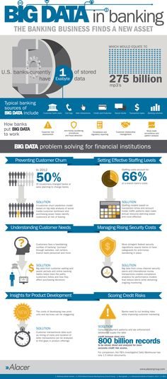 Big Data in banking #infographic