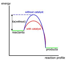 Example of an ellingham diagram chemistry pinterest diagram energy profile diagram google sgning ccuart Image collections