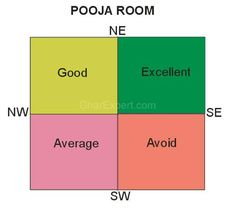Pooja room should be located in north-east for getting peace of mind and prosperity in life. Pooja room in north quadrant provides good res. Feng Shui And Vastu, Pooja Room Door Design, Design Bedroom, Home Temple, Temple Room, Mandir Design, Pooja Mandir, Indian House Plans, Puja Room