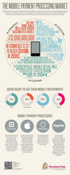 Mobile payment processing market ecommerce social wallet marketing infographic