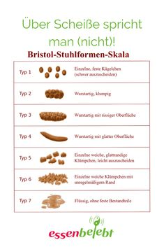 Okay this is yucky, but it's a good reference to explain my babies' poos to the doctor at their check ups. The Bristol stool chart was developed by Dr. Ken Heaton at the University of Bristol and first published in Bristol Stool Scale, Gut Health, Health And Wellness, Health Tips, Wellness Mama, Kids Health, Health Blogs, Holistic Nutrition, Women Health