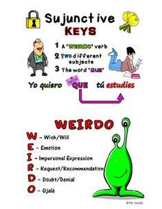 Spanish subjunctive weirdo notes for teaching subjunctive noun clauses. Makes the subjunctive a whole lot easier for the students! Subjunctive Spanish, Spanish Grammar, Spanish Language Learning, Spanish Teacher, Spanish Classroom, Teaching Spanish, Spanish Pronunciation, Spanish Jokes, Classroom Ideas