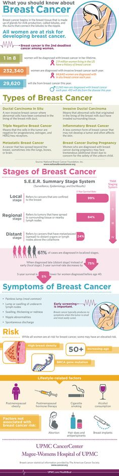 Many breast cancer risk factors are well researched and late start of menopause, early 1st menstrual period, and a family breast cancer history are linked to an increased risk of breast cancer.    There are non-modifiable breast