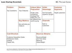 Entreprendre ensemble pdf outils decrire son modele entreprendre ensemble pdf outils decrire son modele economiquepdf lean canvas pinterest accmission Gallery