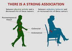 Exploring the Links between Leisure-time Physical Activity, Sedentary Behavior, and Cancer - Linkage Newsletter Spring 2015 Research Publications, Alternative Therapies, Muscle Mass, Physical Activities, Physics, Health Care, Cancer, Health Fitness, Therapy