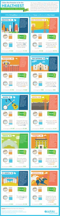 Healthy Real Estate Markets - Infographic