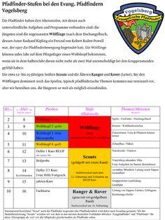 http://vogelsberg.files.wordpress.com/2009/03/epv-stufen.jpg