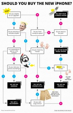 How To Tell If You Need The New iPhone, In 1 Simple Flowchart