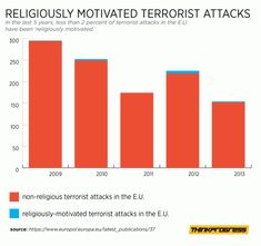 Less Than 2 Percent Of Terrorist Attacks In The E.U. Are Religiously Motivated. The vast majority of terrorist attacks in E.U. countries have for years been perpetrated by separatist organizations.  You'd never know that by the way news is covered...
