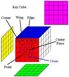 Key Cube