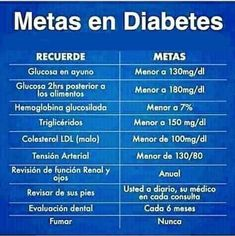 Diabetes, Weather, Christmas Angels, Medicine, Health Education, Health And Wellness, Cholesterol, Health And Nutrition, Weather Crafts