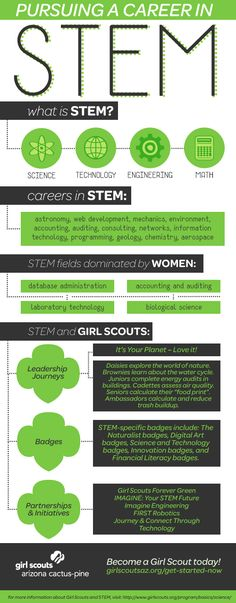 What is STEM and what does it have to do with Girl Scouting?