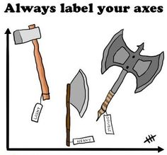 Lable your Axes.