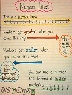 Number Line Anchor Chart - mini lesson for teaching math strategies Math Classroom, Kindergarten Math, Teaching Math, Kids Math, Kindergarten Anchor Charts, Preschool Learning, Classroom Decor, Teaching Ideas, Math Charts