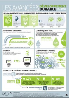 Infographie: Le bilan du développement durable en France en 2013 #DD #France