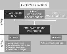 Employer Branding set up