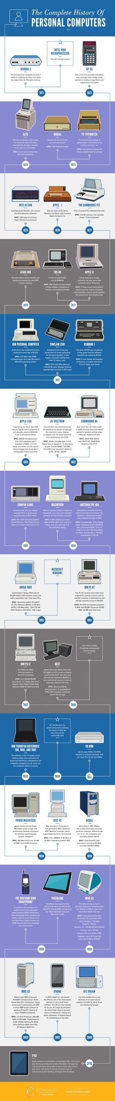 The Complete History of Personal Computers #infographic                                                                                                                                                     More