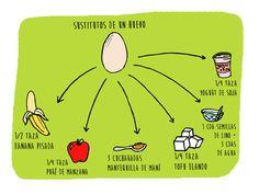 Sustitutos para utilizar en tortas, galletas, panqueques, etc. *No sustituye a nivel nutricional.