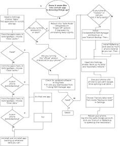 When your Android phone or tablet stops working properly, it could be an app or the system itself causingthe issue. This fix-it flowchart from Lifehacker alum and Android book author Kevin Purdy can walk you through diagnosing and solving the problem. Android Book, Android Watch, Android Apps, Android Library, Technology World, Computer Technology, Computer Repair, Application Icon