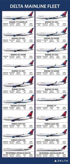 Delta ailines mainline fleet