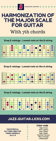 Harmonized major scale for guitar - Infographic