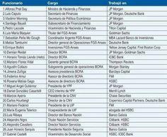 paginas con memoria: LOS FUNCIONARIOS DE MACRI-Wall Street en la Casa R...