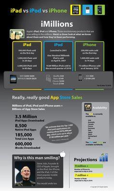 iPad vs iPod vs iPhone